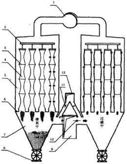 吸(吹)风清灰袋式除尘器工作原理示意图 -分室反吸 吹 风清灰袋式