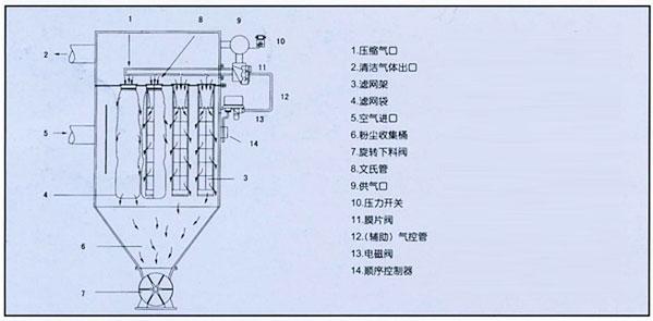 布袋除尘器     喷吹系统由脉冲控制仪图片
