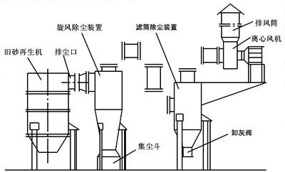重力除尘器结构图