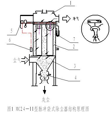 脉冲反吹式布袋除尘器